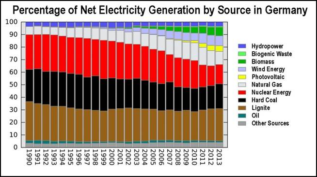 German electricity generation by type