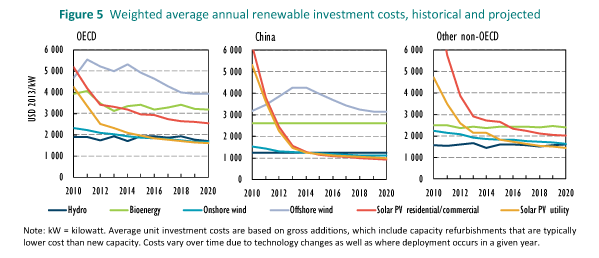 MTrenew2014_f5-Weighted-average-annual-renewable-investment-costs