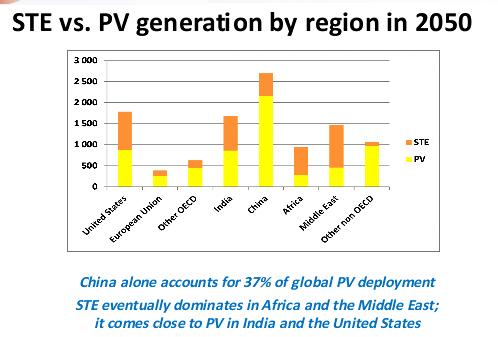 IEA solar graph 2