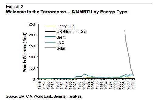 IEA solar graph 4