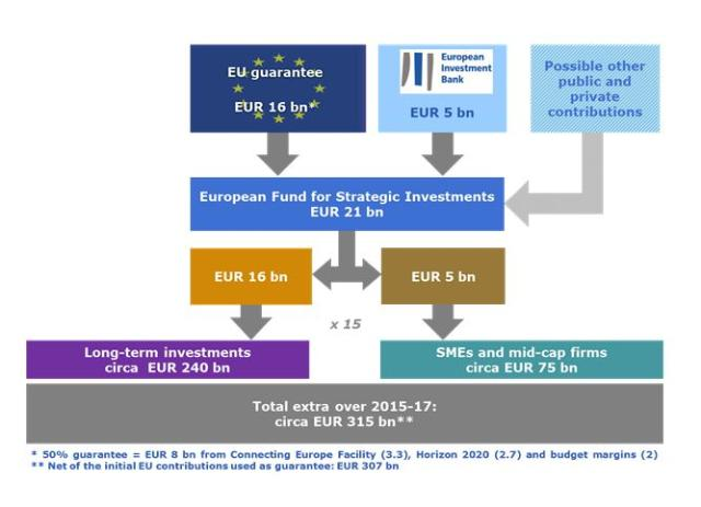 Where does the money come from? (Credit: European Union, 2014)