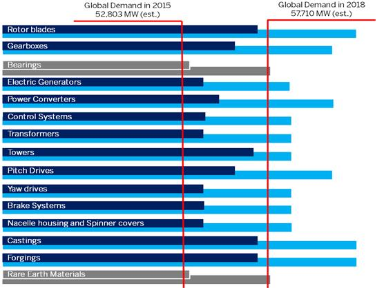 FTI wind industry report graphic