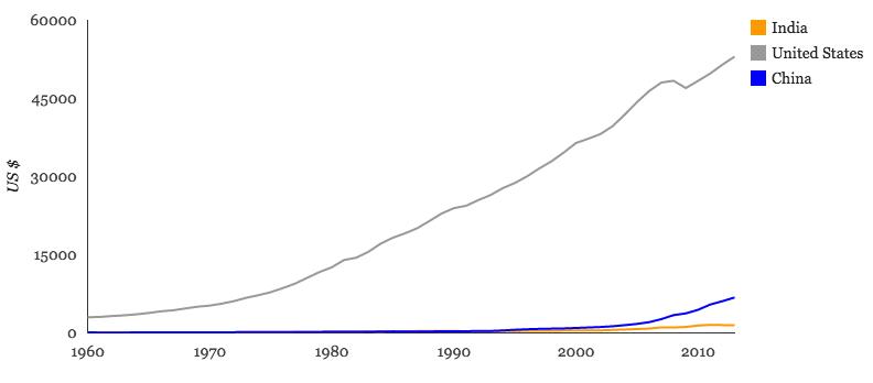 India graph 2