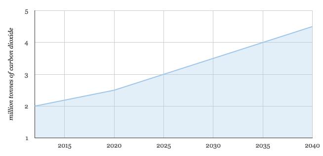 India graph 7
