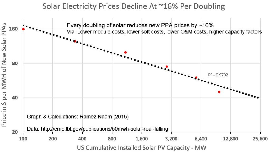 How cheap can solar get? Very cheap