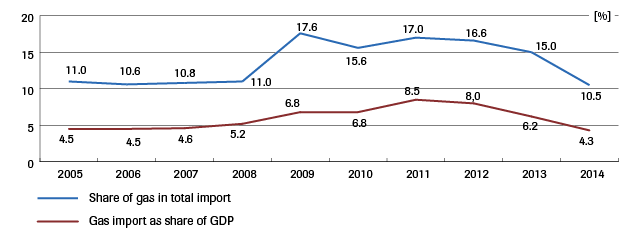 Figure 3: Share of gas in Ukrainian import, and value of gas import as share of GDP