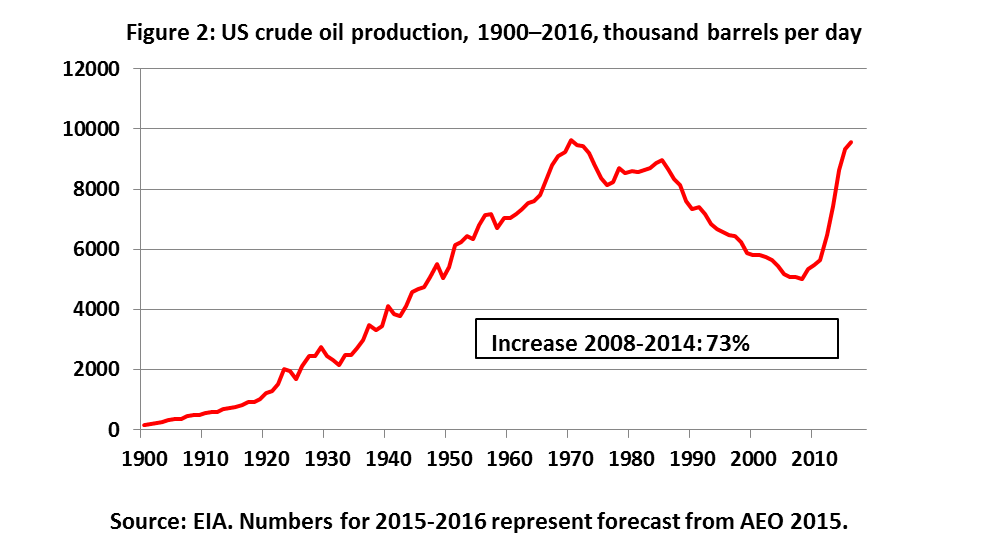 Price of oil figure 2