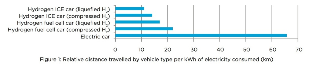 Toyoto Vs Tesla Hydrogen Fuel Cell Vehicles Vs Electric Cars