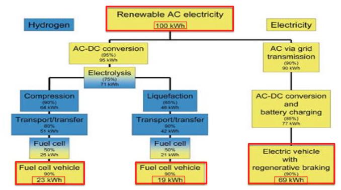 Hydrogen-vs-EV-redlight