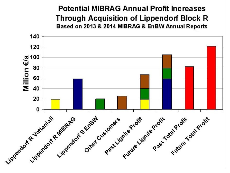 JM-7-MIBRAG-ProfitsPast&Future-Stacked