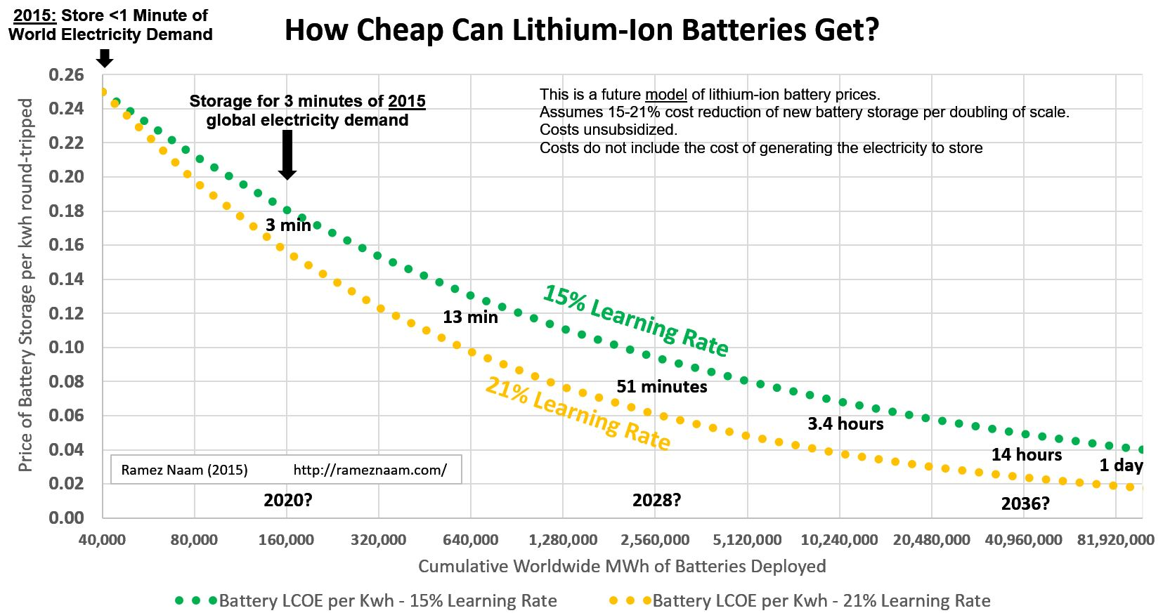 How Cheap Can Energy Storage Get Very Cheap