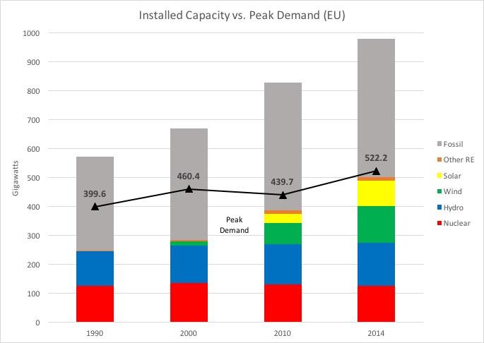 RAP Michael Hogan installed capacity vs peak demand in EU