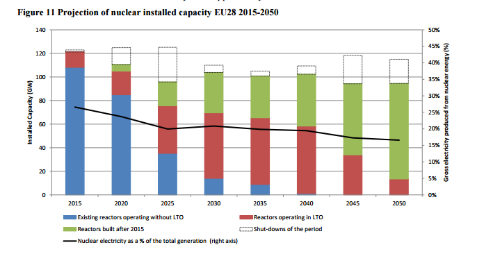 SVr-projection nuclear installed capacity to 2050