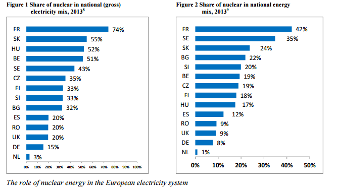 Svr-nuclear energy in the mix EU
