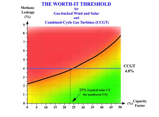 Worth-it Treshold