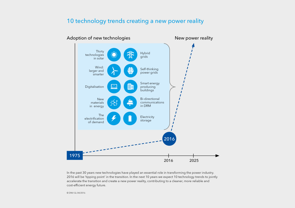 DNV-GL-Infographic_TO 2025_Kunde