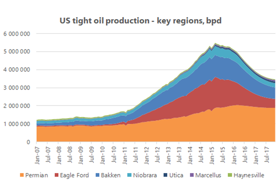 Jilles oil price figure 2