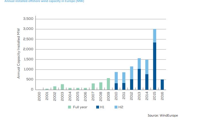 Offshore Wind: Europe Far Ahead, Siemens Largest by Far