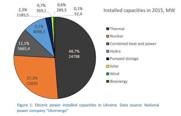 Ukraine Savitsky installed capacities 2015