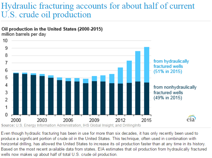hydraulic fracturing accounts for half US oil production