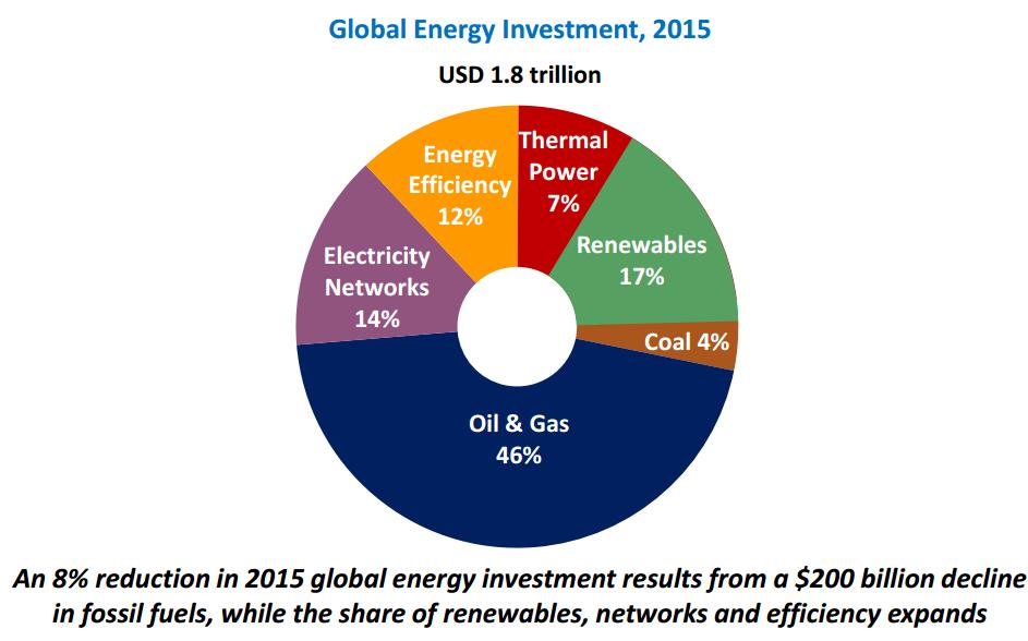 IEA investment 2