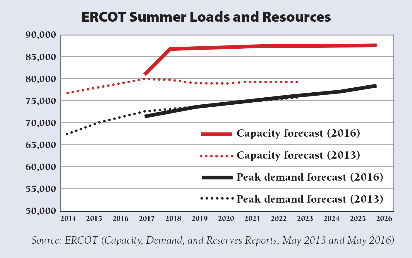 RAP Hogan Figure 3 ERCOT Summer Loads