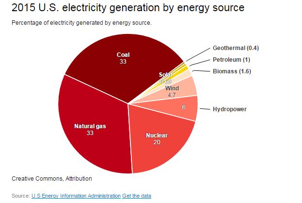 nuclear power deserves level chart 2